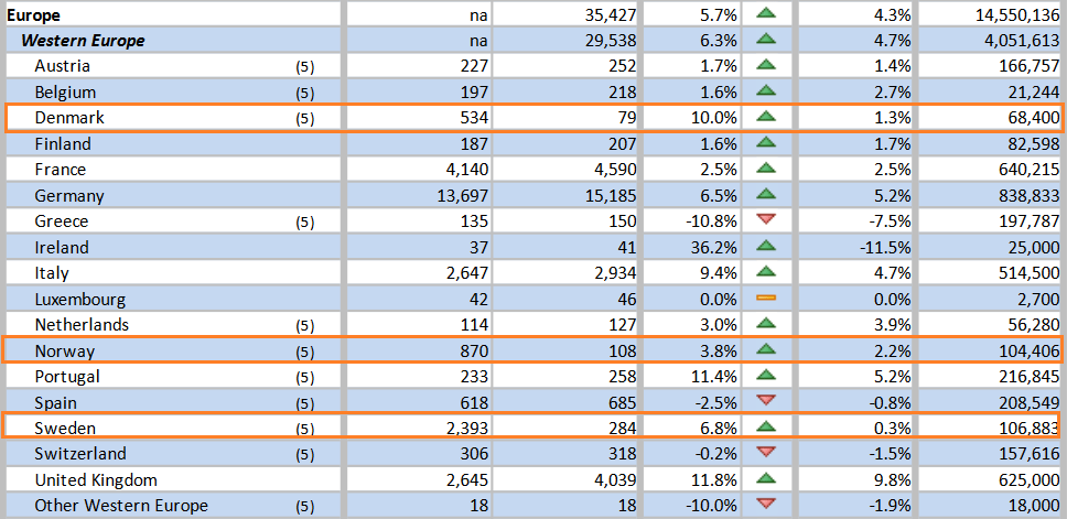 mlm-wfdsa-salg-2015-danmark-norge-sverige