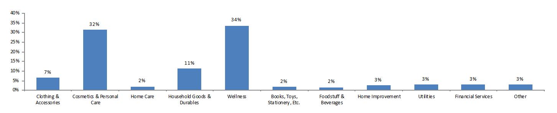 Hvilke produkter blev der solgt flest af i 2015?