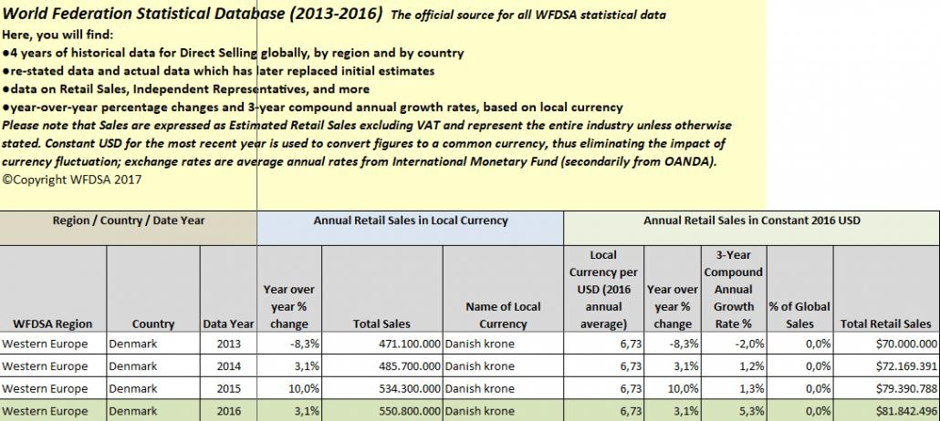 mlm-dk-Nyheder-Statistik-WFDSA-Danmark-2013-2016-Udvikling
